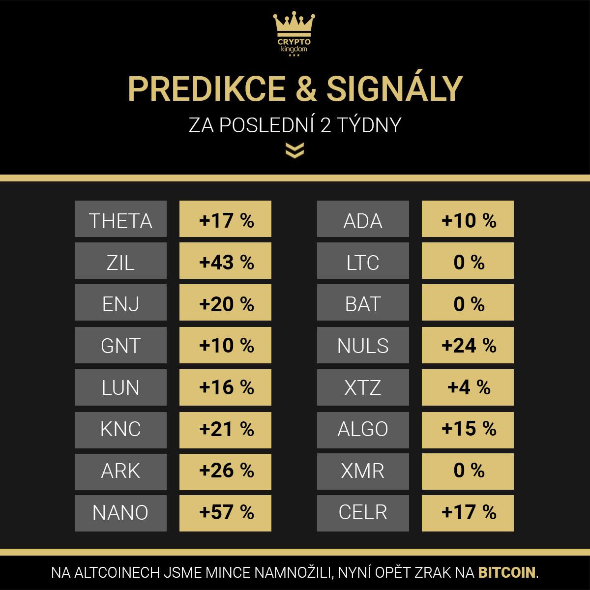 Výsledky signálů a predikcí za poslední dva týdn